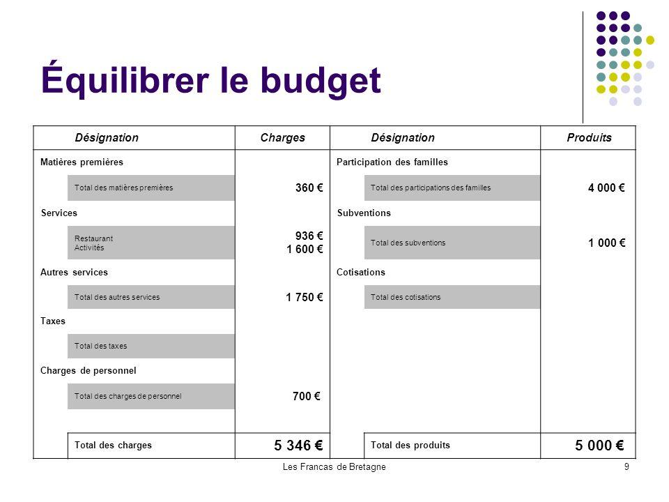 Les Francas de Bretagne9 Équilibrer le budget DésignationCharges Désignation Produits Matières premières Participation des familles Total des matières
