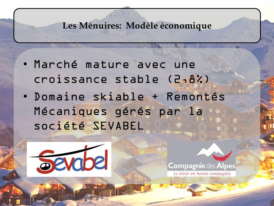 Les Ménuires: Modèle économique Marché mature avec une croissance stable (2,8%) Domaine skiable + Remontés Mécaniques gérés par la société SEVABEL