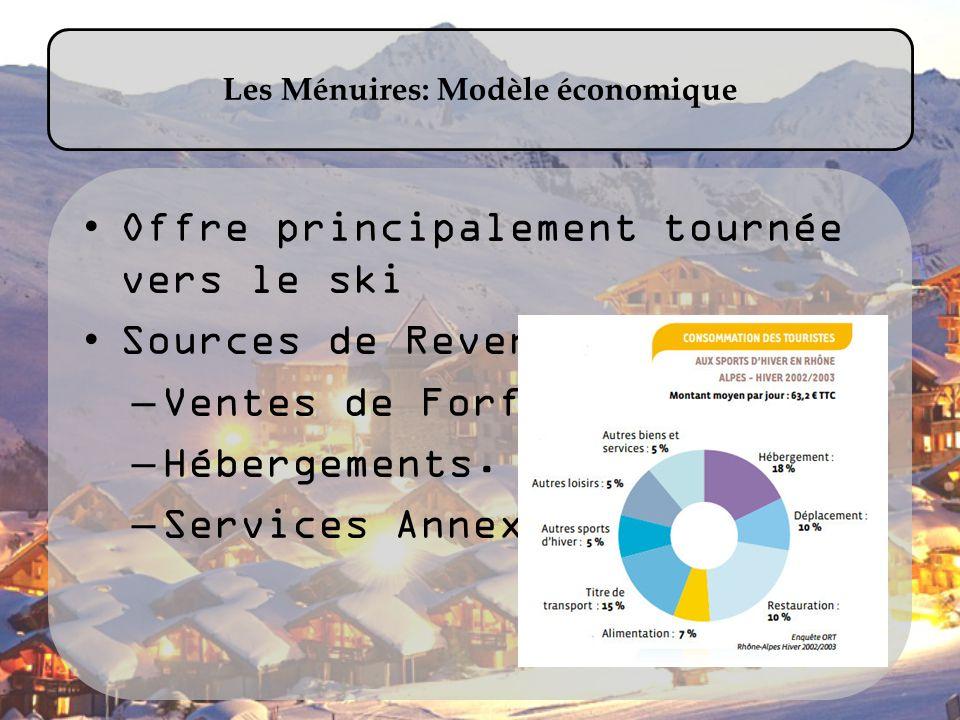 Les Ménuires: Modèle économique Offre principalement tournée vers le ski Sources de Revenus : –Ventes de Forfaits. –Hébergements. –Services Annexes.