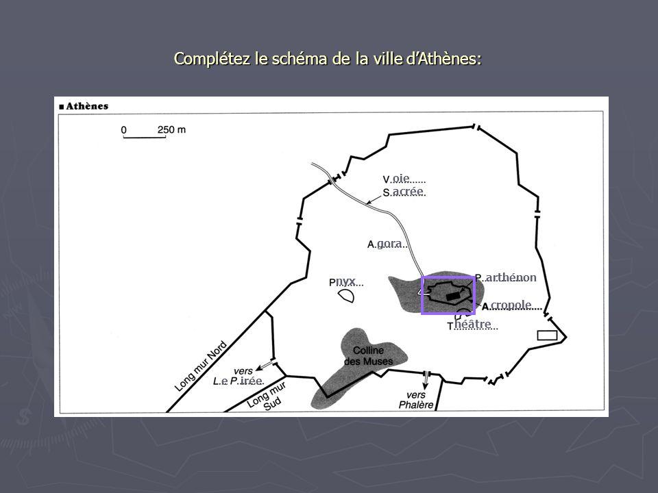 Complétez le schéma de la ville dAthènes: oie acrée gora nyx arthénon cropole héâtre e irée