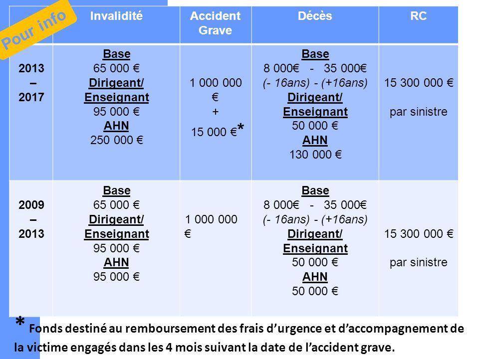 InvaliditéAccident Grave DécèsRC 2013 – 2017 Base 65 000 Dirigeant/ Enseignant 95 000 AHN 250 000 1 000 000 + 15 000 * Base 8 000 - 35 000 (- 16ans) -
