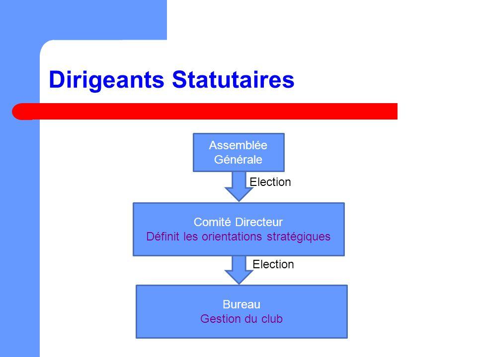Dirigeants Statutaires Assemblée Générale Election Bureau Gestion du club Election Comité Directeur Définit les orientations stratégiques