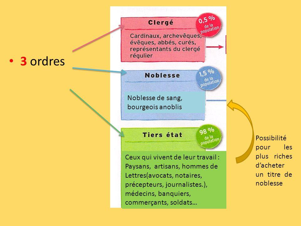 3 ordres Ceux qui vivent de leur travail : Paysans, artisans, hommes de Lettres(avocats, notaires, précepteurs, journalistes.), médecins, banquiers, c