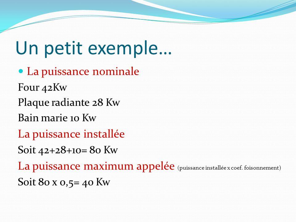 1.1.3 Les Puissances La puissance souscrite Cest la puissance mise à disposition par le fournisseur (EDF).