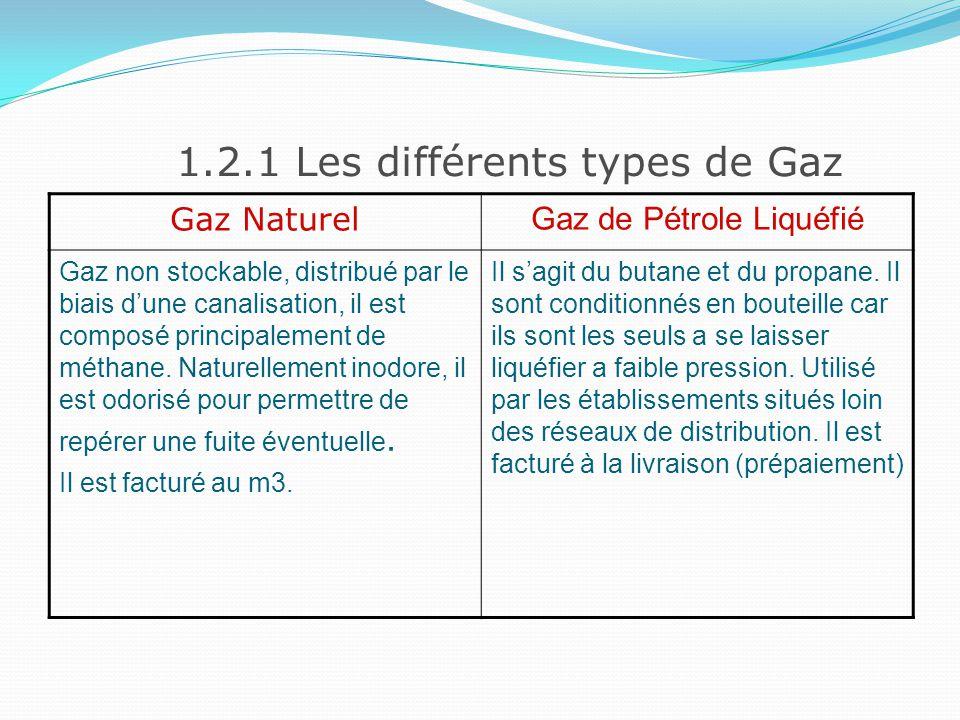 1.2.2 La consommation de gaz La consommation de gaz est exprimé en volume (m3).