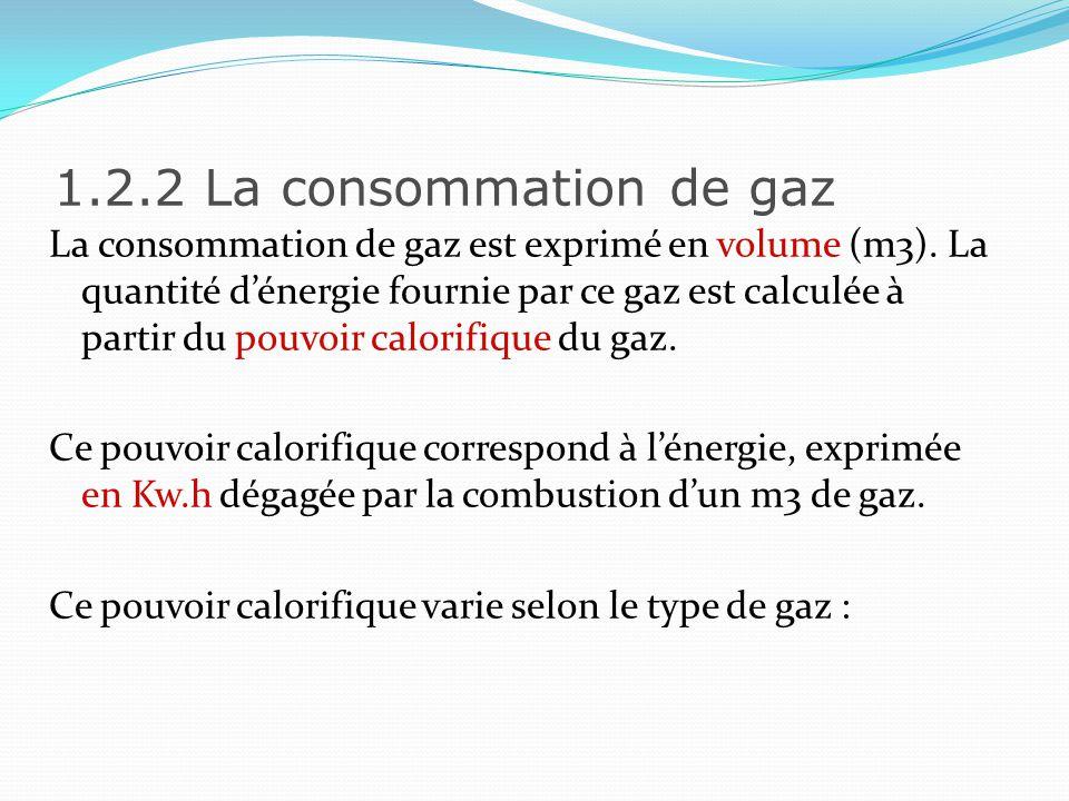 1.2.2 La consommation de gaz Type de GazPouvoir Calorifique Approximatif Kw.h par m3 Gaz naturel10 Butane33 Propane25