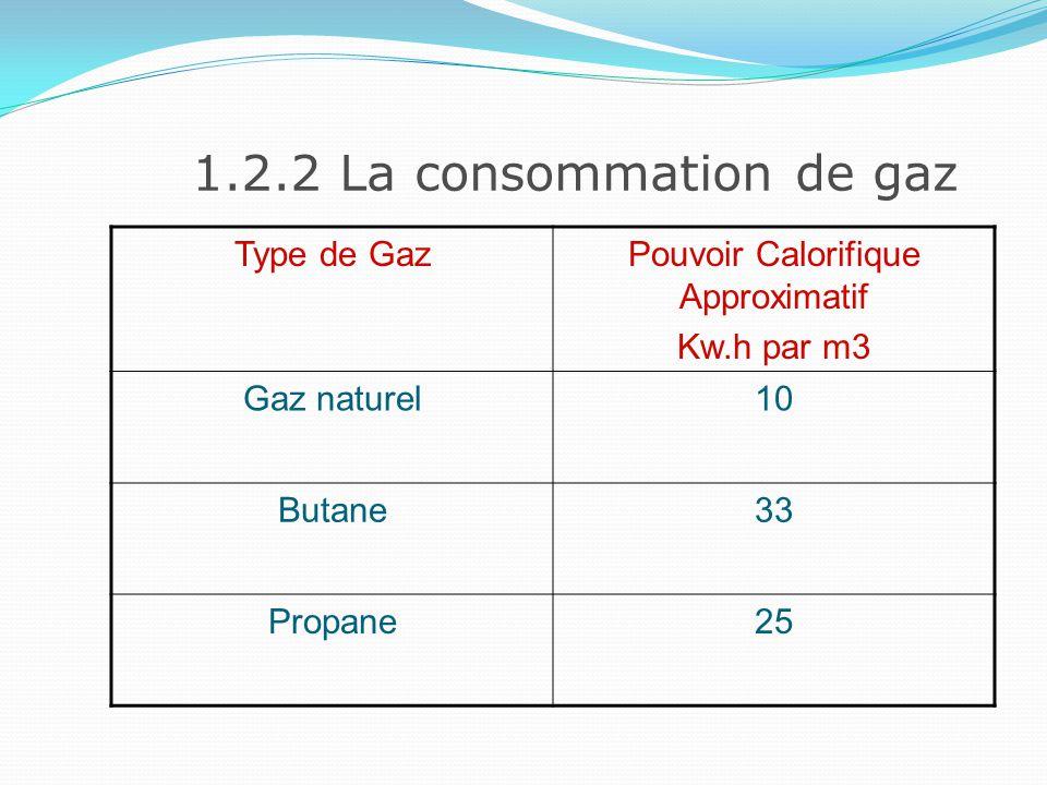 1.2.2 La consommation de gaz Exemple : Un four dune puissance de 42Kw, qui fonctionne 2 heures au gaz naturel aura consommé : 42 x 2 = 84 Kw.h 84/10 = 8.4 m3