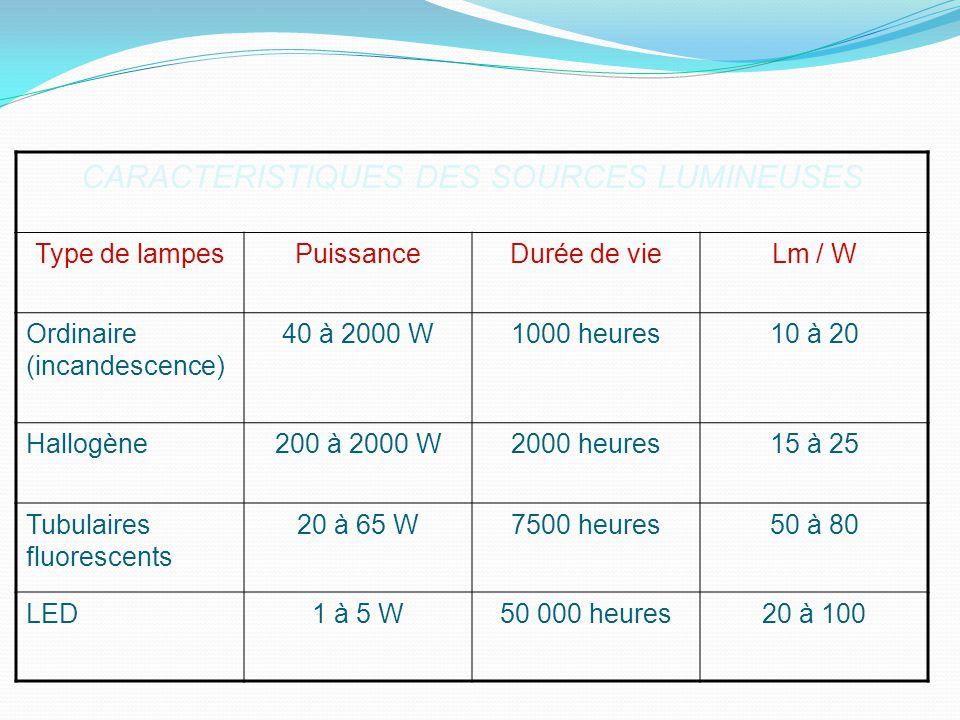 1.3.3.2 Les types de diffusion de léclairage Le type de diffusion de léclairage aura des conséquences sur le confort des clients mais également sur la mise en valeur de la décoration et des volumes architecturaux de létablissement.