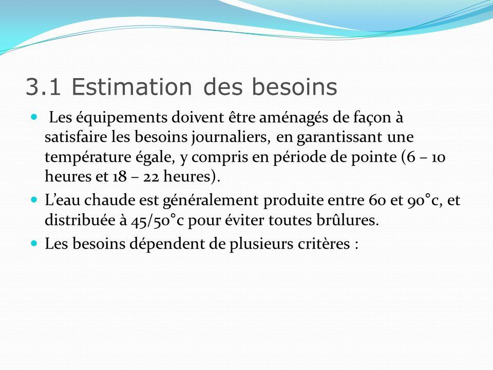3.1 Estimation des besoins Pour les hôtels : - Catégorie de létablissement - Capacité daccueil - Équipements sanitaires (jacuzzi, baignoire ou simple douche) Pour les restaurants : - Type de prestation - Nombre de couverts - Consommation des matériels