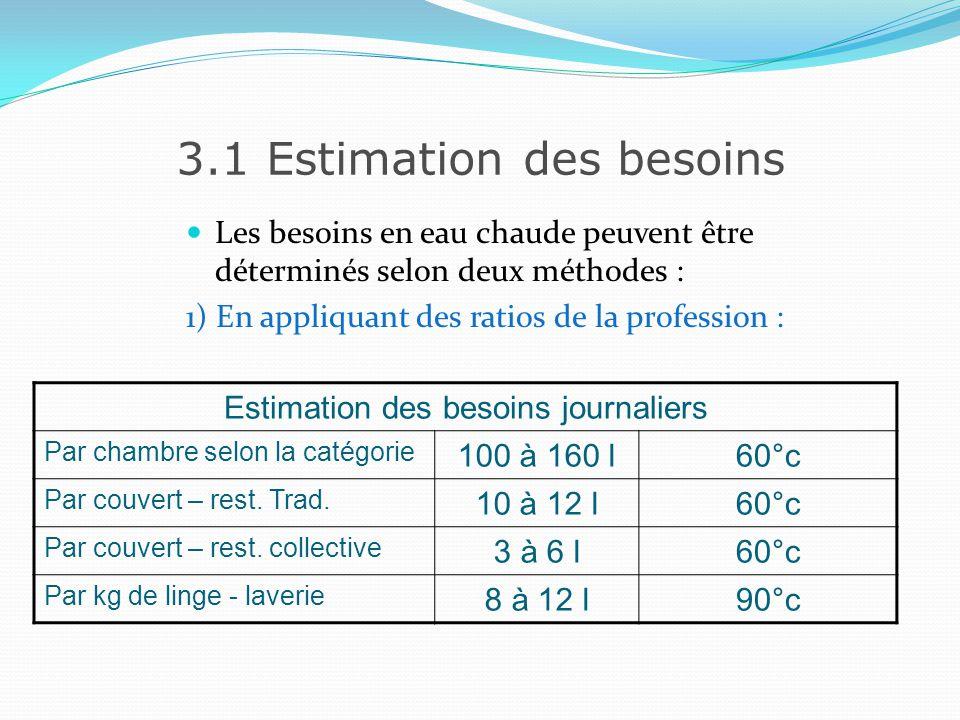 3.1 Estimation des besoins 2) Par le calcul On appliquera une formule pour estimer les besoins de chaque utilisation Besoin en eau chaude = (C – A) * B D - A A : Température deau froide dalimentation B : Nombre de litre deau nécessaire pour lopération C : Température de puisage D : Température de stockage