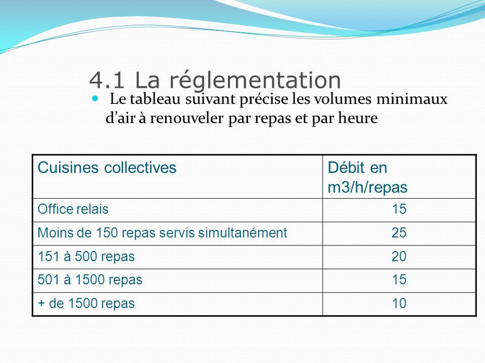4.2 Le rôle de la ventilation La captation des buées et fumées Rôle joué par la hotte et par le capteur modulaire; La hotte doit être installée minimum à 1.90 m du sol, et déborder de 20 à 25 cm par rapport à laplomb des appareils.
