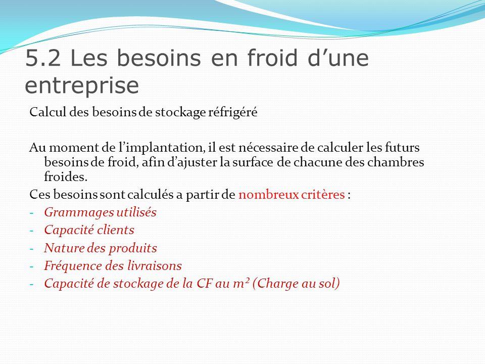 5.2 Les besoins en froid dune entreprise La formule de calcul se résume ainsi : Portion en kg x Nbre de clients par jour x (Nbre de jours entre les livraisons + 1 (sécurité)) Charge au sol au m²