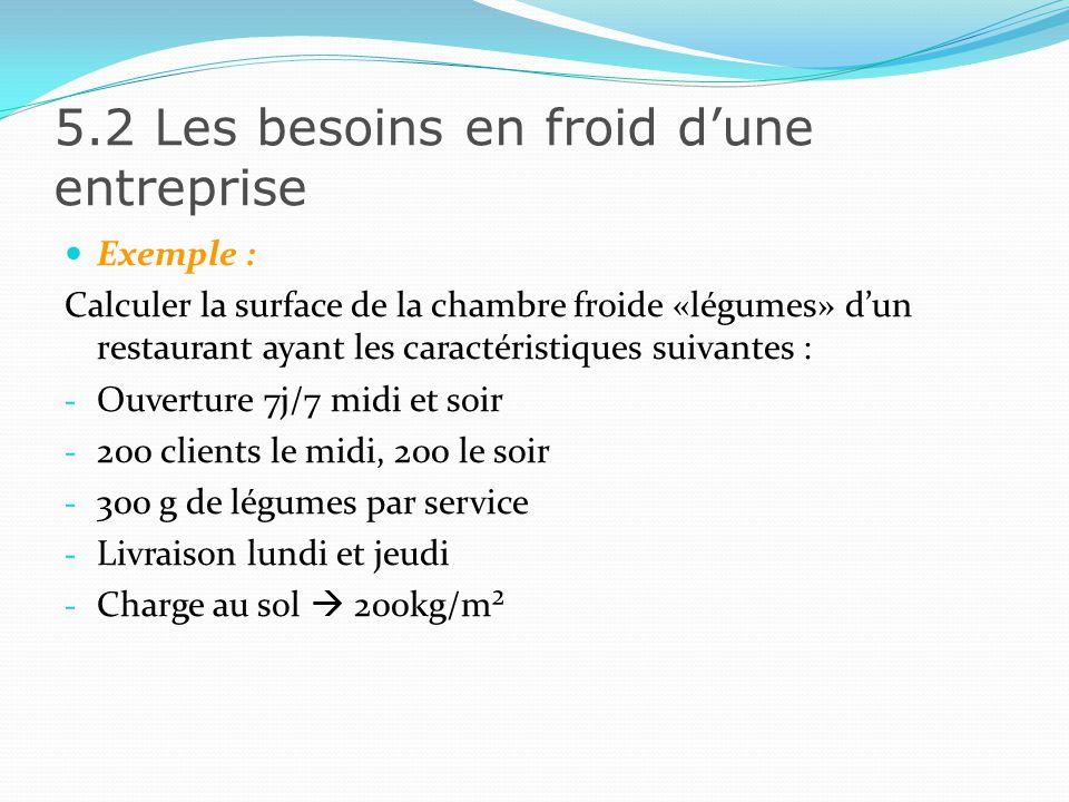 5.2 Les besoins en froid dune entreprise La formule de calcul se résume ainsi : 0,300 x 400 x (4+1) 200 3 m²