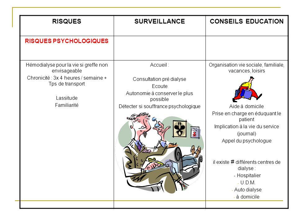 RISQUESSURVEILLANCECONSEILS EDUCATION RISQUES PSYCHOLOGIQUES Hémodialyse pour la vie si greffe non envisageable Chronicité : 3x 4 heures / semaine + T