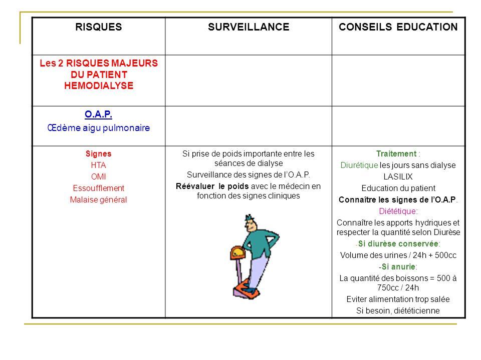 RISQUESSURVEILLANCECONSEILS EDUCATION Les 2 RISQUES MAJEURS DU PATIENT HEMODIALYSE O.A.P.