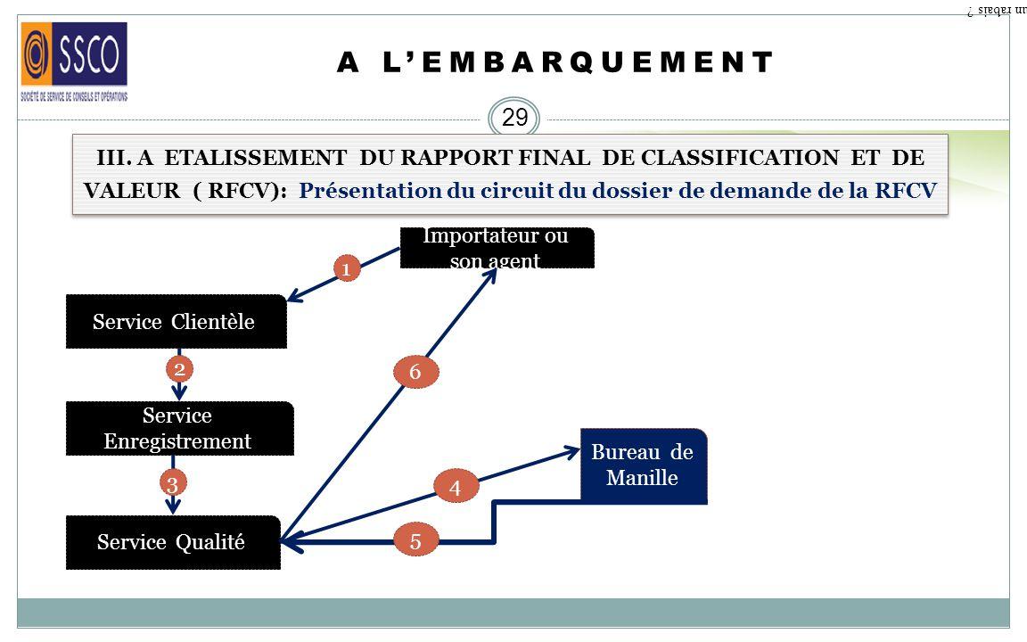 DE LA PASSATION DE COMMANDE A LEMBARQUEMENT 28 II. ETABLISSEMENT DE LAVIS DE DELIVRANCE ( FONDEMENT DES QUESTIONS POSEES). Qu est ce qu un rabais ? 8.