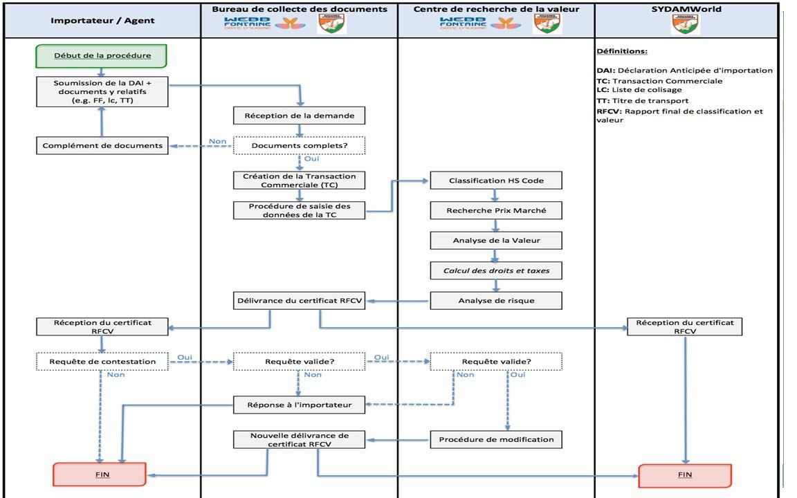 A LEMBARQUEMENT 29 III. A ETALISSEMENT DU RAPPORT FINAL DE CLASSIFICATION ET DE VALEUR ( RFCV): Présentation du circuit du dossier de demande de la RF