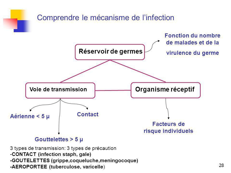 28 Comprendre le mécanisme de linfection Réservoir de germes Voie de transmission Organisme réceptif Aérienne < 5 µ Contact Gouttelettes > 5 µ Facteur