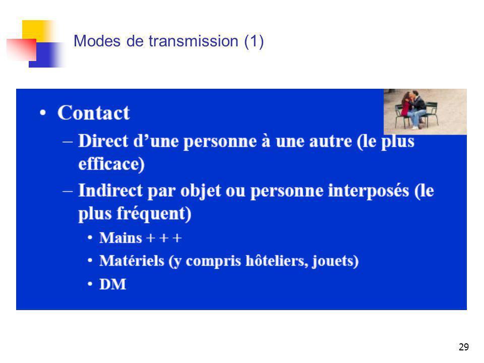 29 Modes de transmission (1)