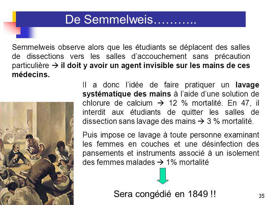 35 De Semmelweis……….. Semmelweis observe alors que les étudiants se déplacent des salles de dissections vers les salles daccouchement sans précaution