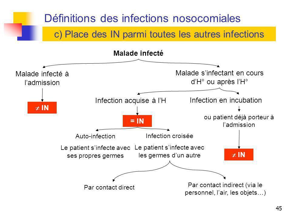 45 Définitions des infections nosocomiales c) Place des IN parmi toutes les autres infections Malade infecté Malade infecté à ladmission Malade sinfec