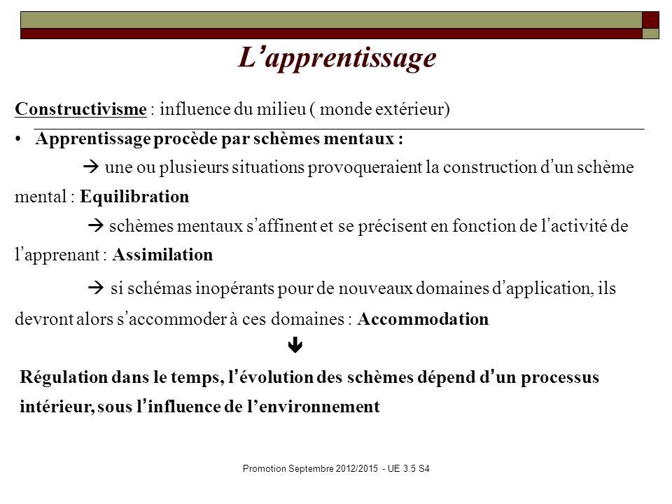 Promotion Septembre 2012/2015 - UE 3.5 S4 Lapprentissage Constructivisme : influence du milieu ( monde extérieur) Apprentissage procède par schèmes me