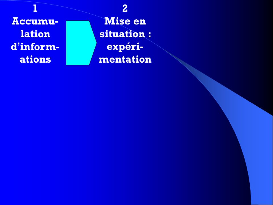 1 Accumu- lation d inform- ations 2 Mise en situation : expéri- mentation