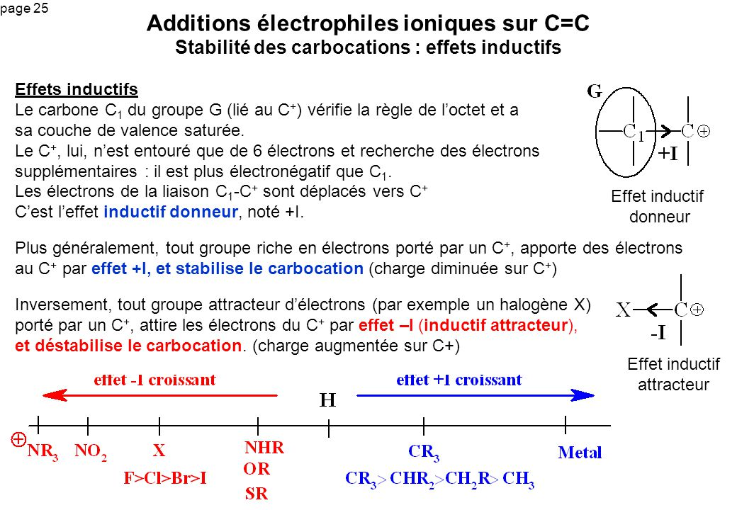 page 25 Additions électrophiles ioniques sur C=C Stabilité des carbocations : effets inductifs Effets inductifs Le carbone C 1 du groupe G (lié au C +