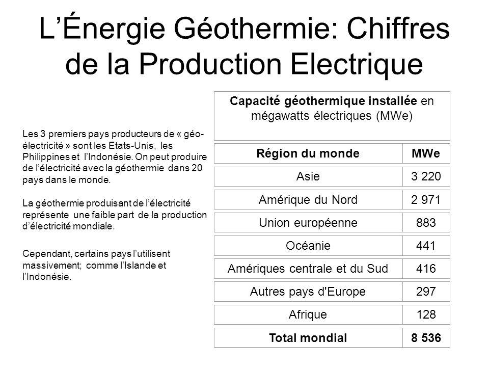 LÉnergie Géothermie: Bilan de la Production Calorifique Des nations telles que lIslande utilisent lénergie géothermique pour se chauffer (près de 90% de la population se chauffe exclusivement grâce à la chaleur du sol).