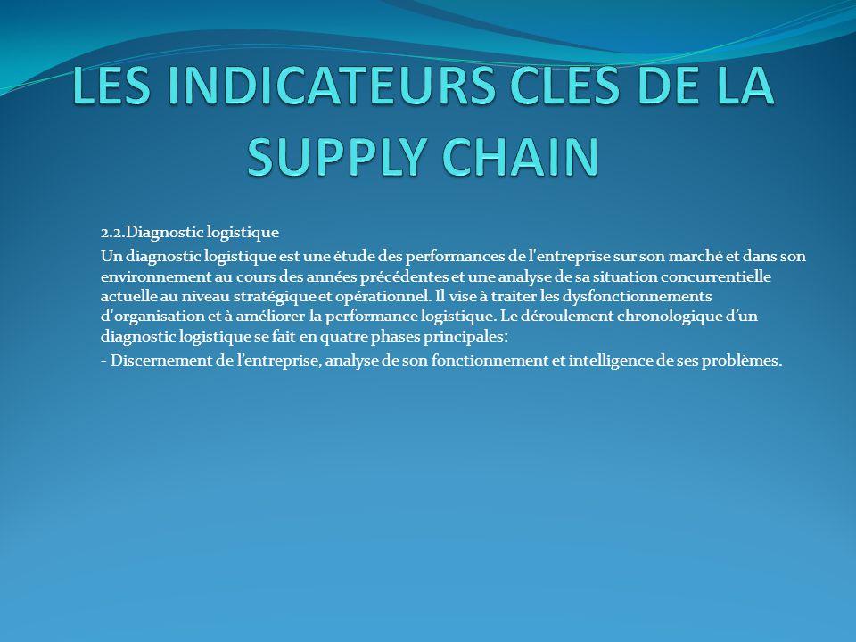 2.2.Diagnostic logistique Un diagnostic logistique est une étude des performances de l'entreprise sur son marché et dans son environnement au cours de