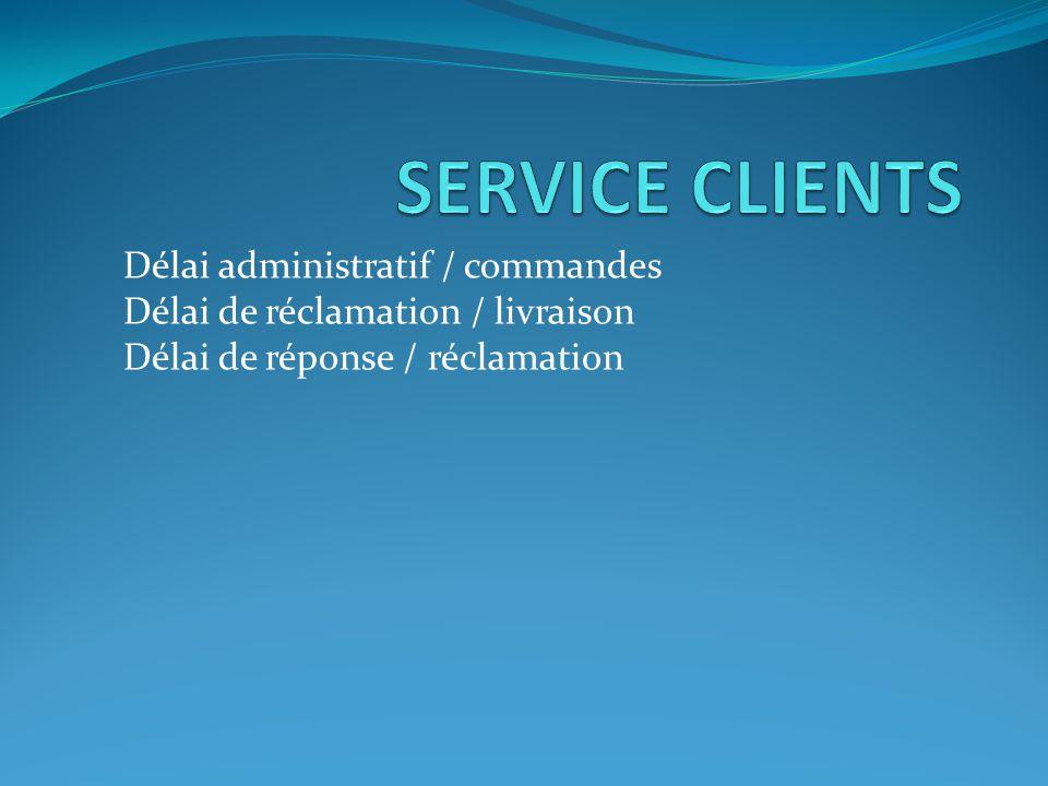 Délai administratif / commandes Délai de réclamation / livraison Délai de réponse / réclamation