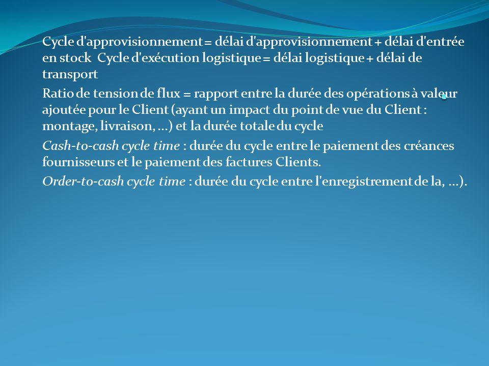 Cycle d'approvisionnement = délai d'approvisionnement + délai d'entrée en stock Cycle d'exécution logistique = délai logistique + délai de transport R