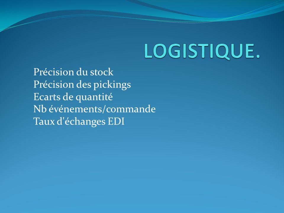 Précision du stock Précision des pickings Ecarts de quantité Nb événements/commande Taux d'échanges EDI