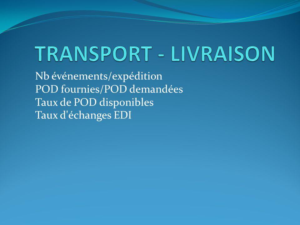Nb événements/expédition POD fournies/POD demandées Taux de POD disponibles Taux d'échanges EDI