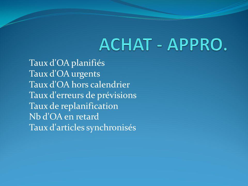 Taux d'OA planifiés Taux d'OA urgents Taux d'OA hors calendrier Taux d'erreurs de prévisions Taux de replanification Nb d'OA en retard Taux d'articles