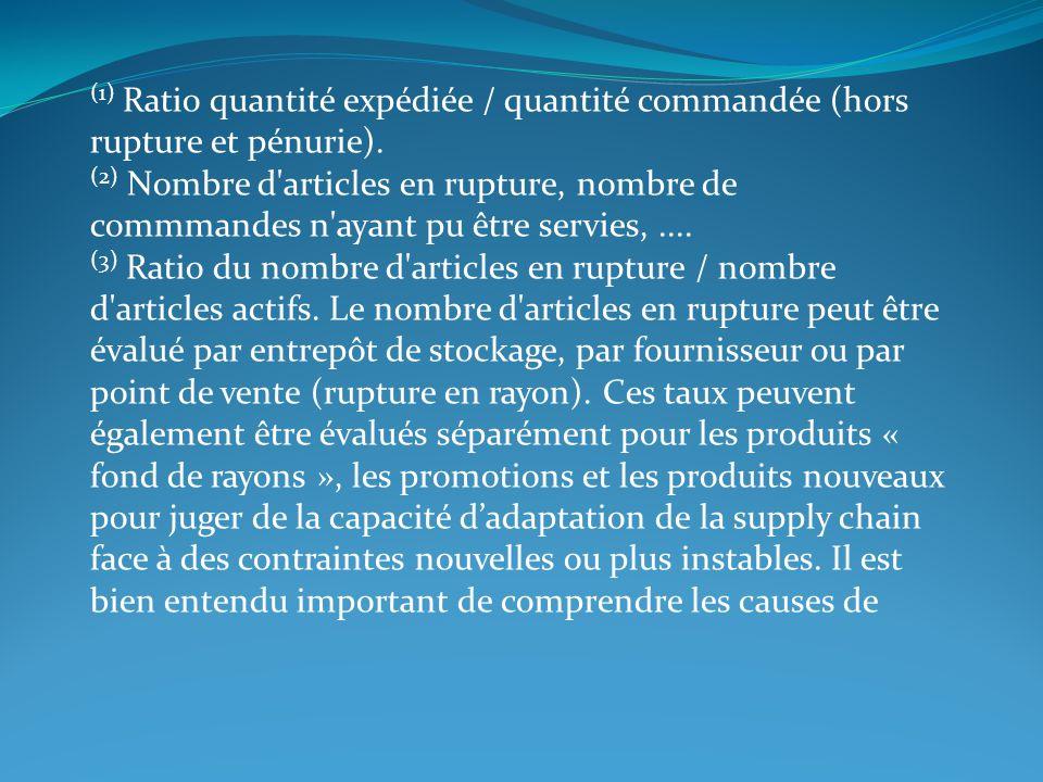 (1) Ratio quantité expédiée / quantité commandée (hors rupture et pénurie). (2) Nombre d'articles en rupture, nombre de commmandes n'ayant pu être ser