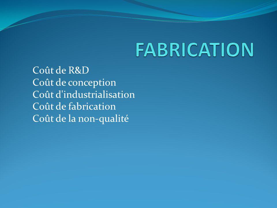 Coût de R&D Coût de conception Coût d'industrialisation Coût de fabrication Coût de la non-qualité