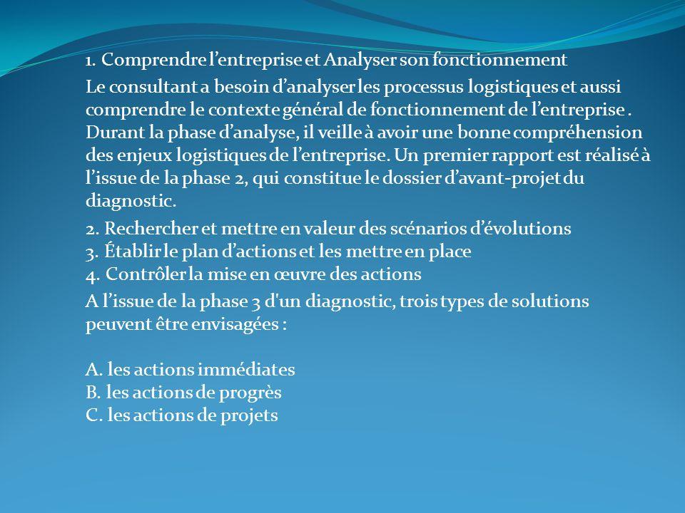 1. Comprendre lentreprise et Analyser son fonctionnement Le consultant a besoin danalyser les processus logistiques et aussi comprendre le contexte gé