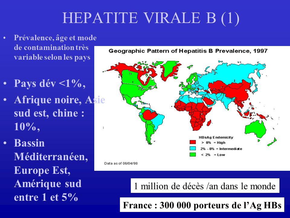 HEPATITE VIRALE B (1) Prévalence, âge et mode de contamination très variable selon les pays Pays dév <1%, Afrique noire, Asie sud est, chine : 10%, Ba