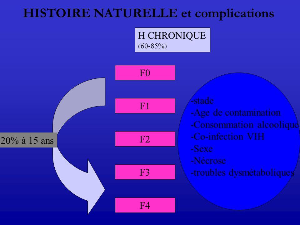 F0 F1 F2 F3 F4 20% à 15 ans -stade -Age de contamination -Consommation alcoolique -Co-infection VIH -Sexe -Nécrose -troubles dysmétaboliques HISTOIRE