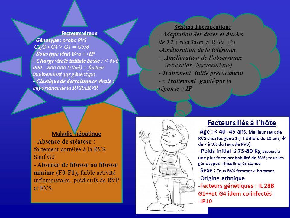 Maladie hépatique - Absence de stéatose : fortement corrélée à la RVS Sauf G3 - Absence de fibrose ou fibrose minime (F0-F1), faible activité inflamma