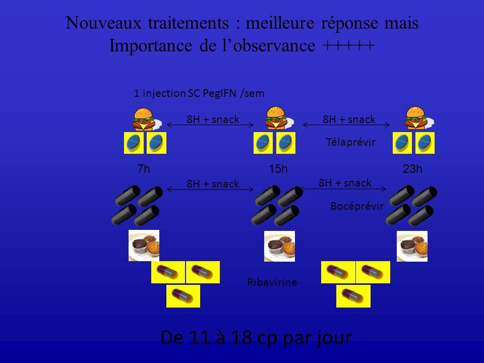 Nouveaux traitements : meilleure réponse mais Importance de lobservance +++++ Ribavirine 1 injection SC PegIFN /sem De 11 à 18 cp par jour Télaprévir