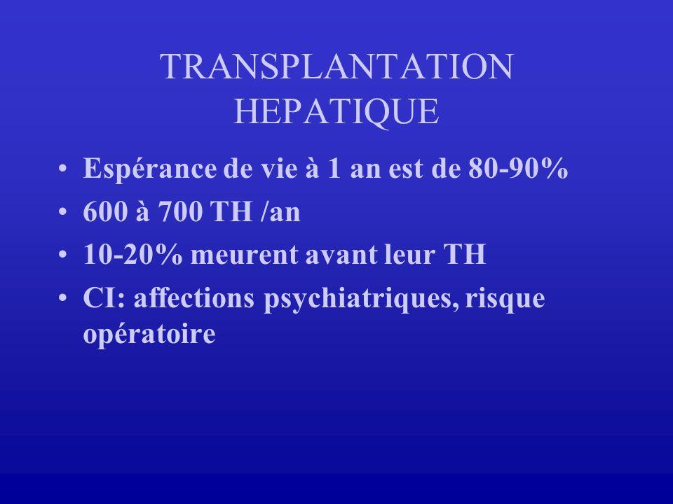 Espérance de vie à 1 an est de 80-90% 600 à 700 TH /an 10-20% meurent avant leur TH CI: affections psychiatriques, risque opératoire TRANSPLANTATION H