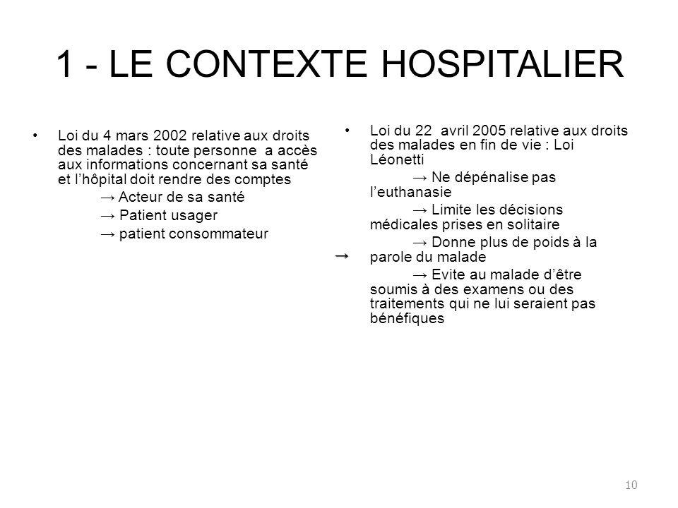 1 - LE CONTEXTE HOSPITALIER Loi du 4 mars 2002 relative aux droits des malades : toute personne a accès aux informations concernant sa santé et lhôpit