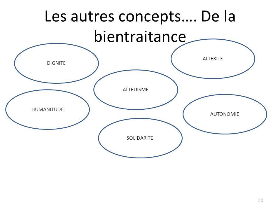 Les autres concepts…. De la bientraitance 30 DIGNITE ALTERITE ALTRUISME HUMANITUDE SOLIDARITE AUTONOMIE