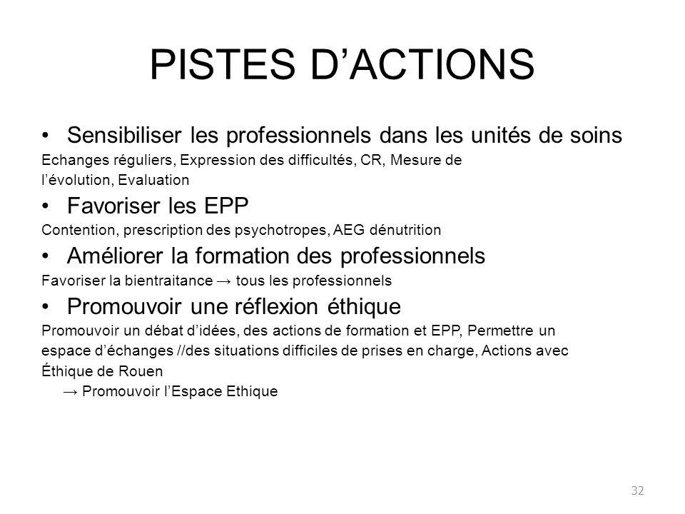 PISTES DACTIONS Sensibiliser les professionnels dans les unités de soins Echanges réguliers, Expression des difficultés, CR, Mesure de lévolution, Eva