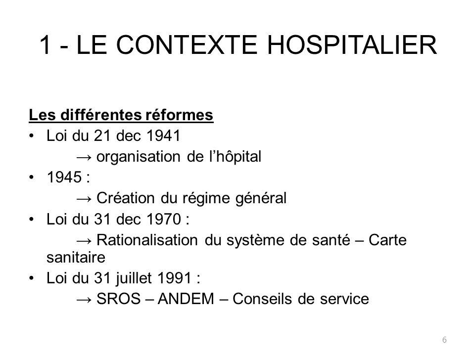 1 - LE CONTEXTE HOSPITALIER Les différentes réformes Loi du 21 dec 1941 organisation de lhôpital 1945 : Création du régime général Loi du 31 dec 1970