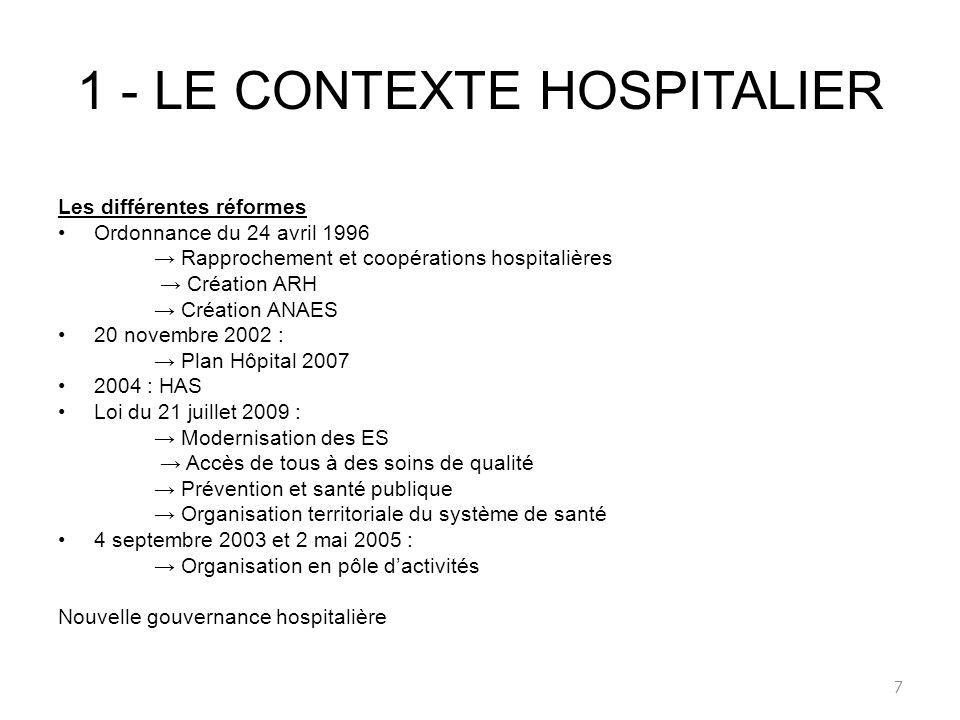 1 - LE CONTEXTE HOSPITALIER Les différentes réformes Ordonnance du 24 avril 1996 Rapprochement et coopérations hospitalières Création ARH Création ANA