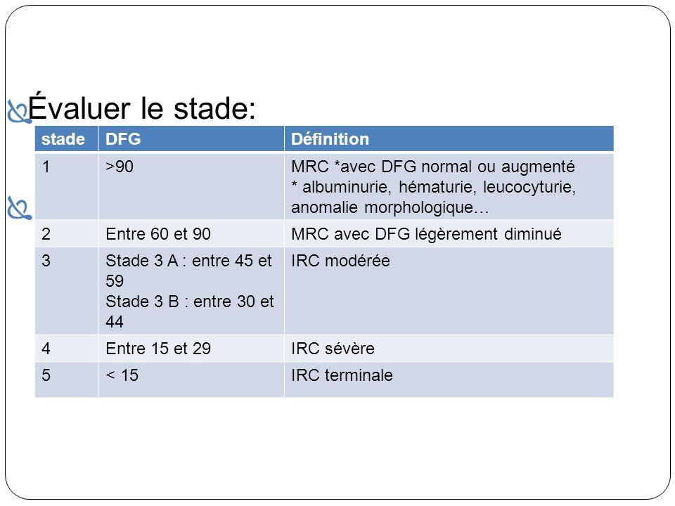 Évaluer le stade: * stadeDFGDéfinition 1>90MRC *avec DFG normal ou augmenté * albuminurie, hématurie, leucocyturie, anomalie morphologique… 2Entre 60