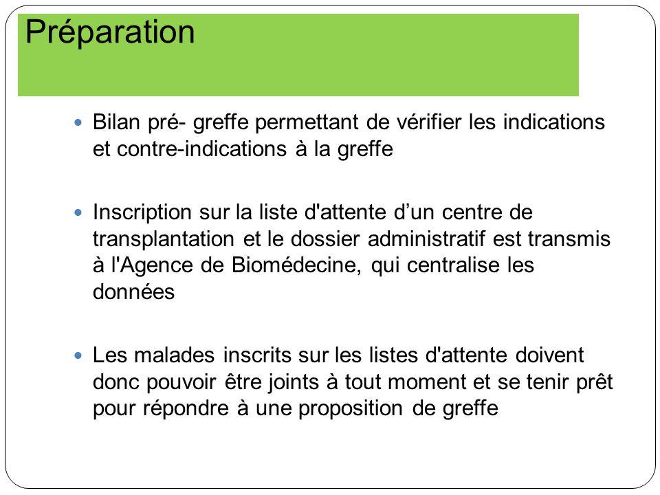 Préparation Bilan pré- greffe permettant de vérifier les indications et contre-indications à la greffe Inscription sur la liste d'attente dun centre d